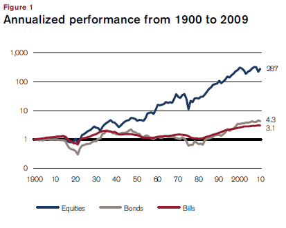 Annualised performance from 1900 to 2009