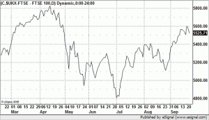 graph showing FTSE 100, September 2010