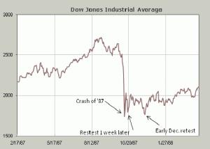 The 1987 Crash