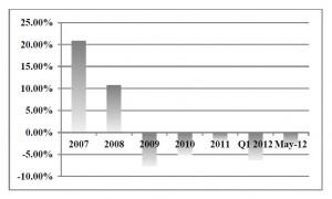 Growth of UK Bank Lending